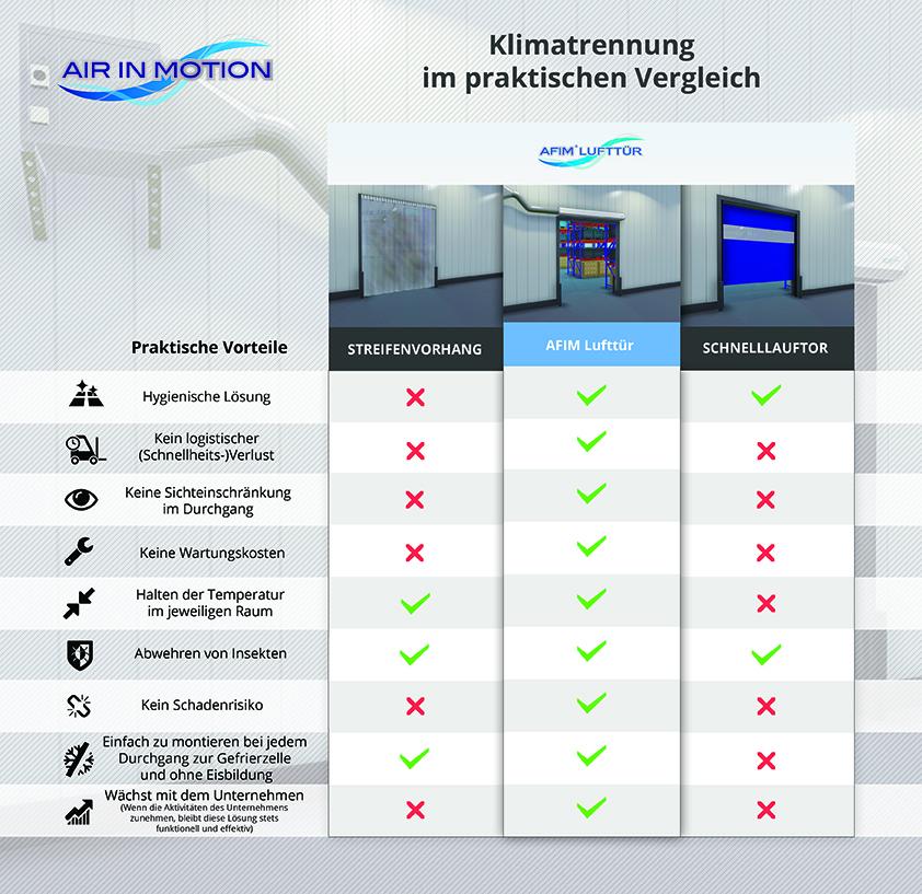 AFIM Lufttür - Schnelllauftor - Streifenvorhang - Luftschleier - Tiefkühllager, Tiefkühlraum, Gefrierzelle